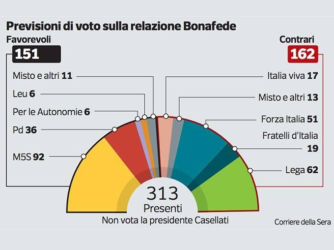 Government, that's why the government will go under in the vote on justice- Corriere.it