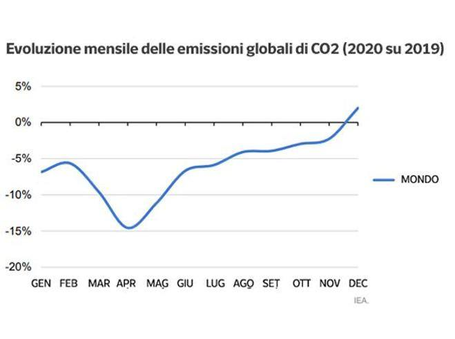 """CO2 emissions, collapse in 2020: """"As if the EU's greenhouse gases had disappeared"""""""